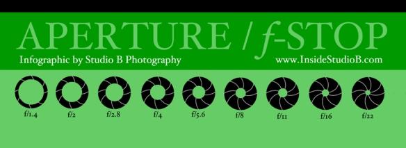 StudioB Aperture InfoGraphic2
