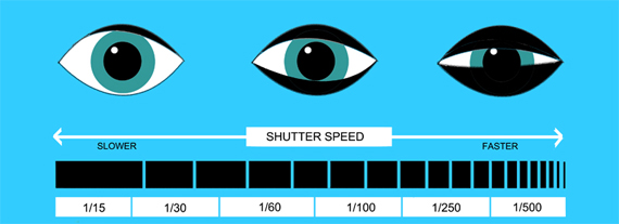 Shutter Speed Eye Analogy