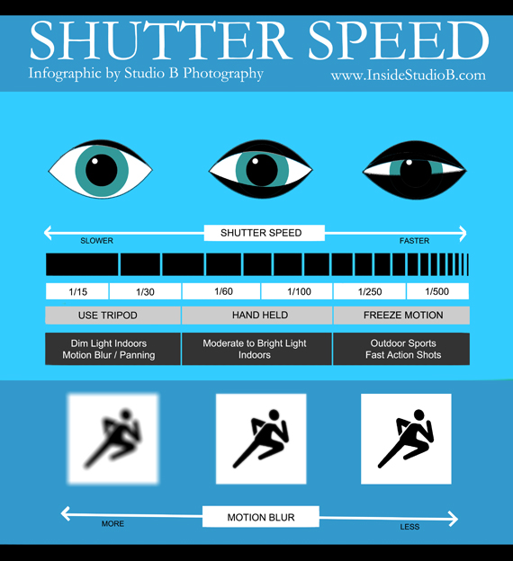 Shutter Speed Infographic